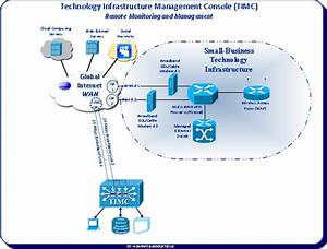Technology Infrastructure Management Services  Tims
