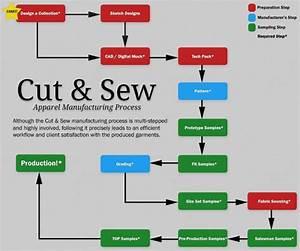16 best images about FlowCharts TextiLes u0026 dT on Pinterest   Charts Fashion design and Flowchart