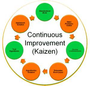 Personal Kaizen for Career - Reflections Magazine