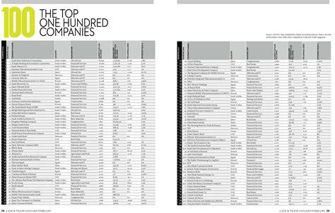 top trading companies top 100 arab companies and trade magazine