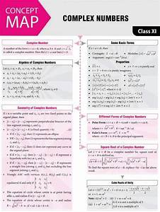 Complex  Numbers -  Concept  Map