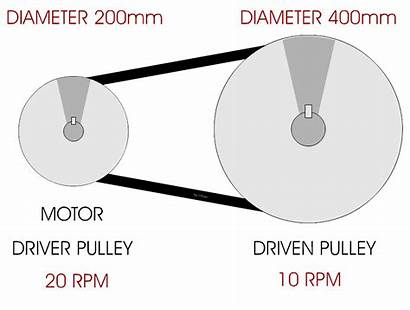 Pulley Technologystudent Systems Ratio Velocity Mechanical Technology