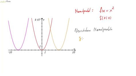 Funktion Und Eigenschaften Der Dfbremse by Quadratische Funktionen Zusammenfassung Der Wichtigsten