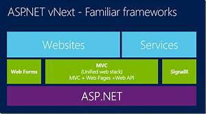 The Future Of  Net In The Server  Asp Net Vnext Optimized For Cloud And Server Workloads  U2013 Cesar