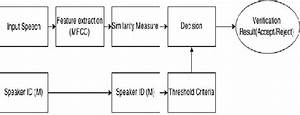 Basic Block Diagram Of Speaker Verification System
