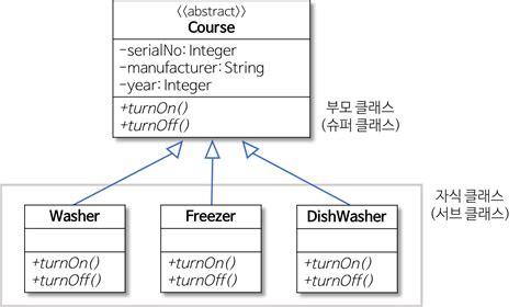uml heees development blog