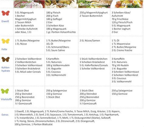 TV program - Televizní program ORF1, ORF2, rtl, RTL2