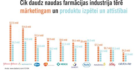 Cik daudz naudas farmācijas industrija tērē mārketingam un ...