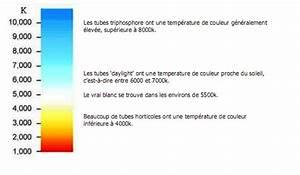Definition kelvin vetofish for Couleur chaude et couleur froide 10 definition kelvin vetofish