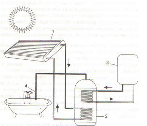 Гелиосистема для нагрева воды и отопления что это такое цены своими руками