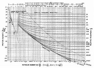Moody Diagram   Moody  1944  Reproduced By Permission Of
