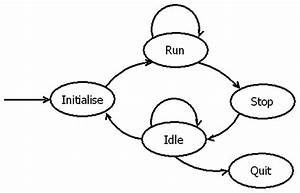 Schematic Of The Acquisition Loop Finite State Machine