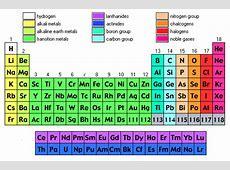 Periodic Table by Ezzulddin Alhammadi