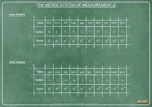Metric System Math Worksheets