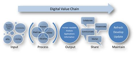 digital marketing caign data tip 1 your digital value chain captricity support