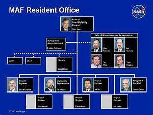 Maf Org Chart