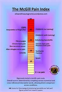 Ankylosing Spondylitis Chart What No One Tells You About Chronic As A 20 Something