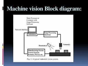 Machine Vision In Food  U0026 Beverages
