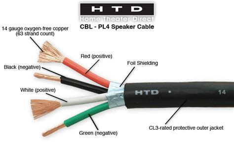 Htd Conductor Behind The Wall Speaker Cable