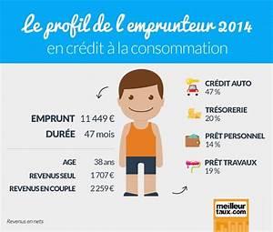 Remboursement Anticipé Pret Consommation : portrait robot de l emprunteur d un cr dit la consommation ~ Gottalentnigeria.com Avis de Voitures