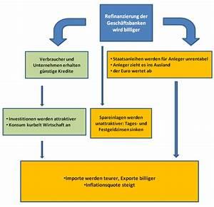 Auswirkungen Einer Deflation : leitzinssenkung ~ Lizthompson.info Haus und Dekorationen