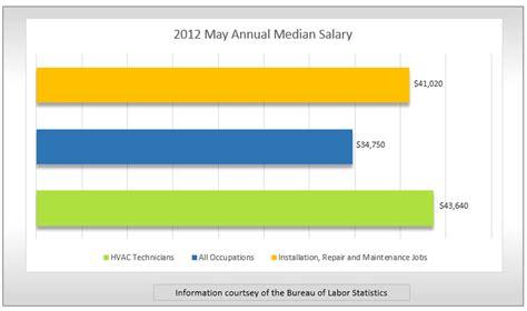 Average Salary For Heating And Air Conditioning spotlight hvac technician findmytradeschool