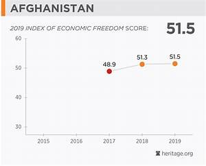 Afghanistan Economy Population Gdp Inflation Business