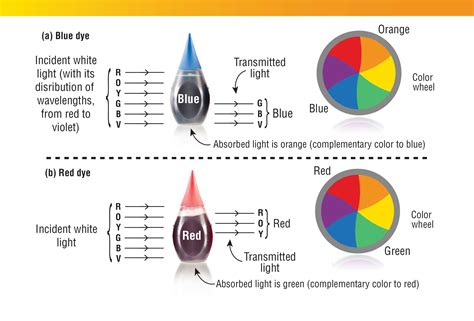 how to make black out of food coloring the chemistry of food colorings american chemical society