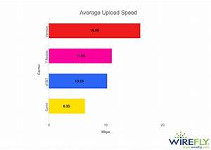 Cell Phone Carrier Internet Speed Rankings 2017