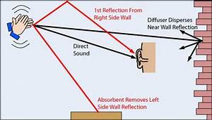 The concentration of sound and importance of echo (sound ...