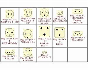 Know Your Plug Configurations