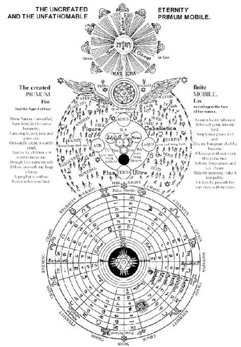 primum.gif (646×930) | the future is Now | Pinterest | Alchimie, Géométrie sacrée and Rose croix