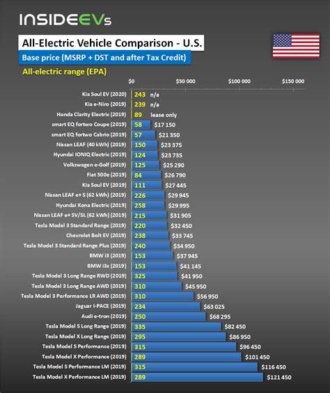 Electric Car Range Comparison by Electric Car Range Price More Compared For U S April