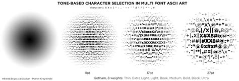 Data Visualization, Design And Information Munging
