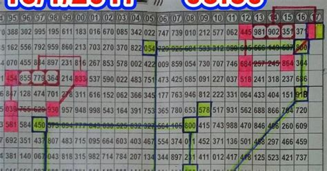 Thai Lottery 3up Master Magazine Best Number 17012017