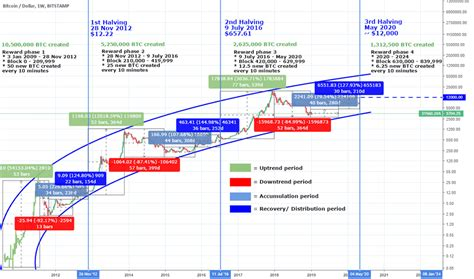 Josh rager (twitter) joah rager is a trader and investor with a popular twitter profile. Bitcoin Halving Price Chart - Samehadaku XXI