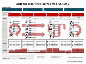 The customer experience journey map a template visual for Customer experience mapping template