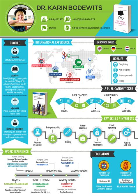 infographic cv natural science careers