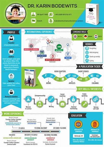 Cv Infographic Example Careers Science Portfolio Scientist