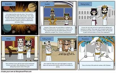 Creation Myth Diagram Greek Mythology Plot Lesson