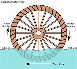 File Undershot Water Wheel Schematic Svg