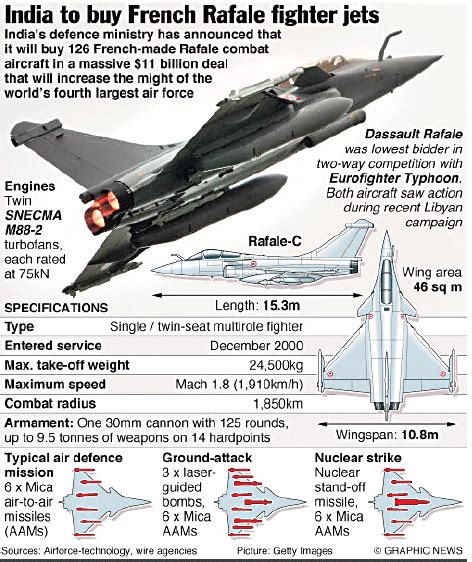 The French Multi-role Fighter
