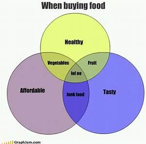 Venn Diagram Of Nutrition