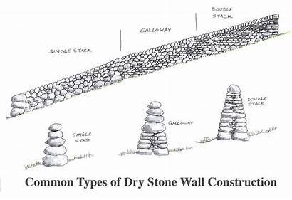 Types Common Stone Walling Wall Walls Dry