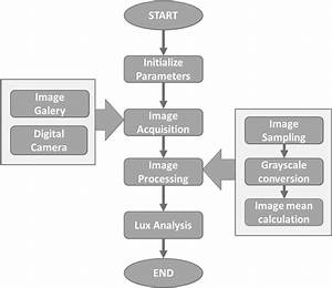 Flow Chart Of Mobile Application To Obtain Luminance