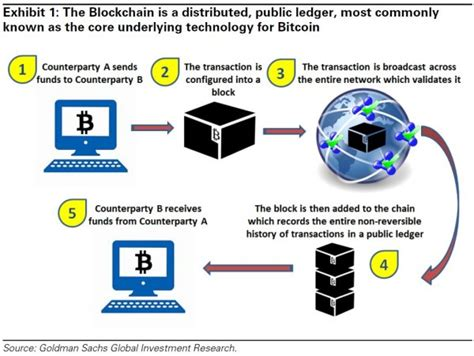You do not break any laws when you buy bitcoin or when you use bitcoin, unless you use it to buy something illegal. Blockchain Key Terms, Explained
