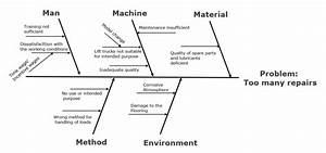 Diagramme Ishikawa M U00e9thode Des 5m Pdf  Analyse Des Risques