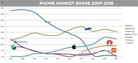 phone market mobile market shares telephones