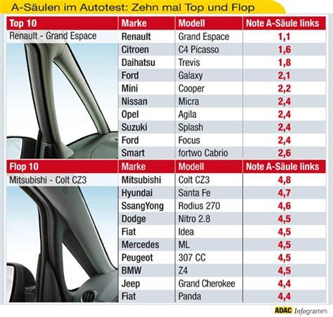 adac test siege auto adac autotest sichtbehinderung durch vordere dachholme