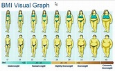 Height, Weight Charts & BMI - Wellness & Preventative Care